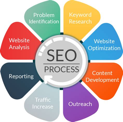 Seo Marketing by Seo Pixel Up