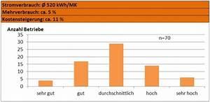 Stromverbrauch Berechnen Kwh : expertenteam energiewende lfl ~ Themetempest.com Abrechnung