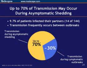 hsv 2 and asymptomatic viral shedding prevention and management for healthcare providers