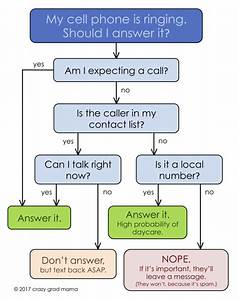 Should I Answer The Phone  A Flow Chart