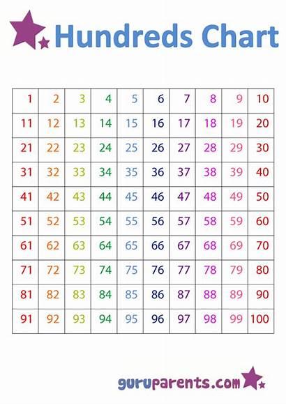 Chart Hundreds Math Number Charts Teaching Child