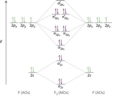 Paramagnetic Molecular Orbital Diagram by Molecular Orbital Theory Mot Chemistry Study Material