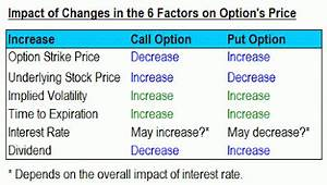Implied Volatility Chart Option Pricing How Is Option Priced Part 2 Options