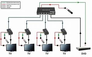 1x4 Hdmi Splitter Via Single Cat5