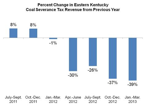 Ky Revenue Cabinet by 100 Ky Revenue Cabinet Sharp Decline In Coal