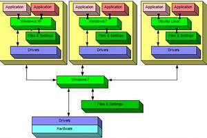 What U0026 39 S The Difference Between A Sandbox And A Virtual Machine