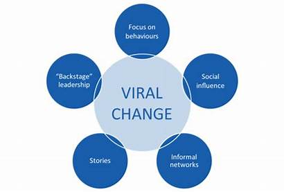 Change Viral Virus Verandering Wanneer Wordt Een