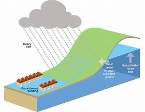 The causes of flooding