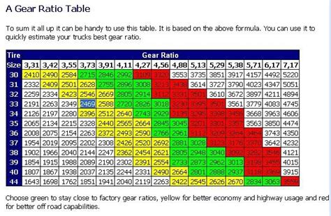 Toyota Gear Ratio Calculator