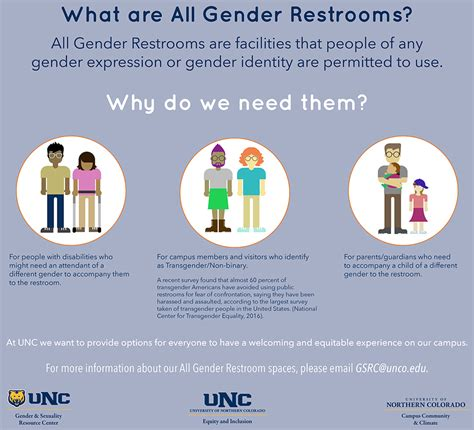 Allgender Bathrooms