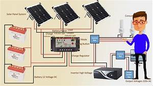 Solar Panel System Step By Step