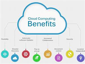Cloud Computing Is An Opportunity For Your Business