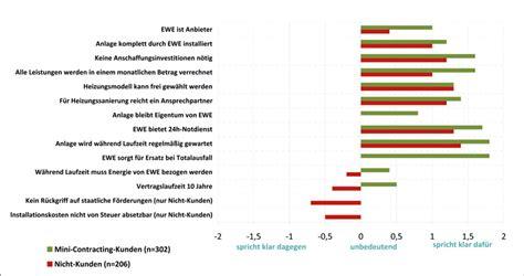 Gebaeudetechnische Modernisierung Mit Contracting by Mini Contracting F 252 R Einfamilienh 228 User Ikz