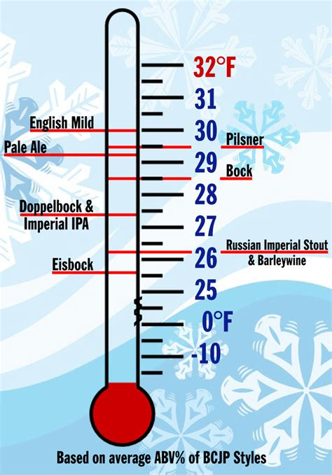 The Freezing Temperature of Beer