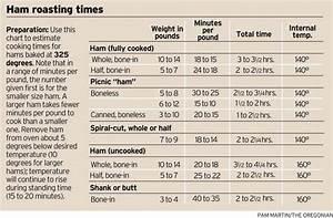 Ham Roasting Chart