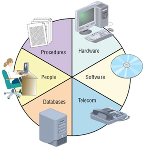 Information System Introduction Systems
