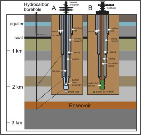 Complete Water Well Diagram by Schematic Diagram Of Typical Well Design Showing A