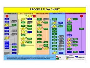 Excel Flowchart Template 40 Fantastic Flow Chart Templates Word Excel Power Point