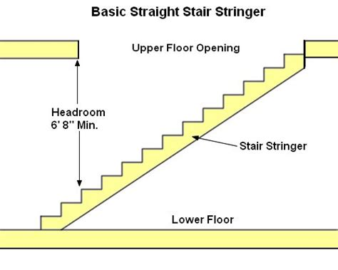 Deck Stair Stringer Design Calculator by How To Build Basement Stairs On How To