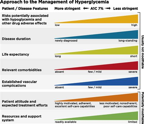glycemic targets diabetes care
