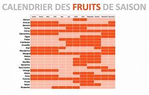 Calendrier Fruits Et Légumes De Saison : calendrier 2018 gratuit calendrier fruits et l gumes de saison ~ Nature-et-papiers.com Idées de Décoration