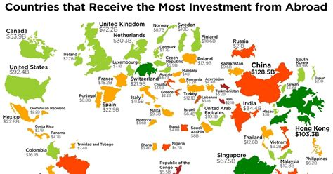 countries attract  foreign investments hint