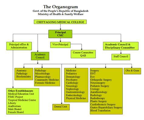 chambre d hotes rodez tinto organogram quot modelo de organograma de uma empresa