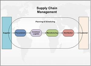 1. Getting Started with Oracle Supply Chain Management ...
