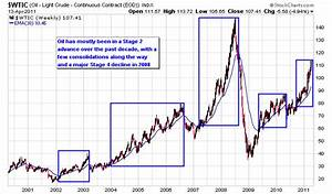 10 Year Stock Market Chart Gold S Consistent Long Term Trend Next Big Trade