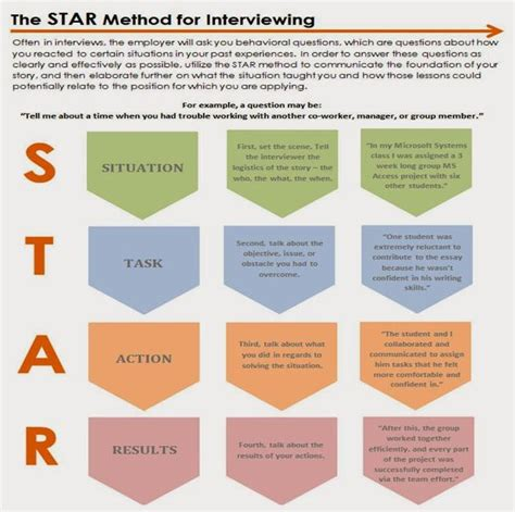 coaching resume example use the star method to answer behavioral interviewing