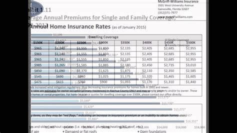 Apartment renters insurance costs for three life stages canonprintermx410: 28 Beautiful How Much Does Insurance Cost A Month