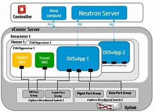 Neutron  Networking-vsphere