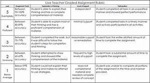 Teacher Graded Assignments