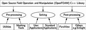 Openfoam Introduction