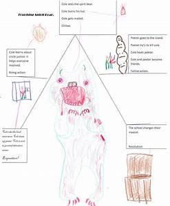 Touching Spirit Bear Plot Diagram