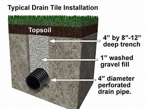 Weeping Tile Installation Diagram