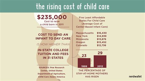 wait day care is now more expensive than college 460 | costly child care 750x420px 300xp