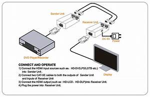 Hdmi Extension Cable Over Cat5e Rj45 Extender Adapter Upto