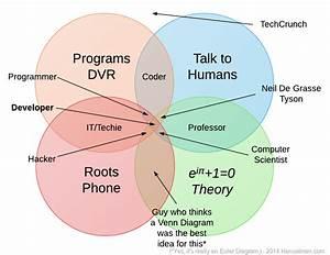 A Coder  A Programmer  A Hacker  A Developer  And A