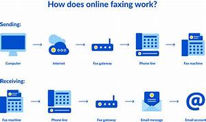 Fax Without A Fax Machine  5 Steps To Send  U0026 Receive Faxes