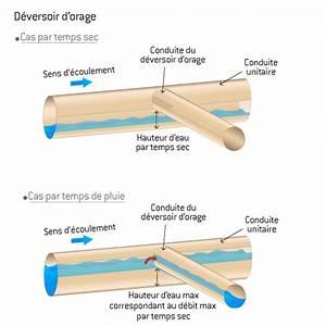 évacuation Eaux Pluviales Maison Individuelle : eaux pluviales traiter les eaux de toiture et ~ Dailycaller-alerts.com Idées de Décoration