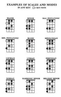 Major and Minor Scales Bass Guitar