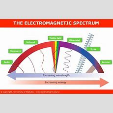 The Electromagnetic Spectrum — Science Learning Hub