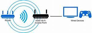 Linksys Wap300n Wireless Access Point N300 Dual