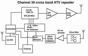 Block Diagram Of Signal Generator  Diagram  Wiring Diagram