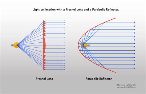 Section Diagram Led Flashlight by Light Collimation With Fresnel Lens And Parabolic
