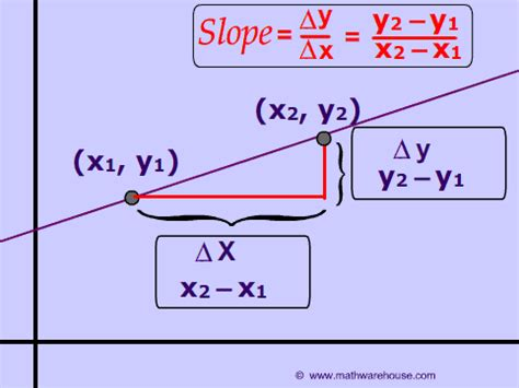 How Use The Slope Formula And Find The Slope Of A Line
