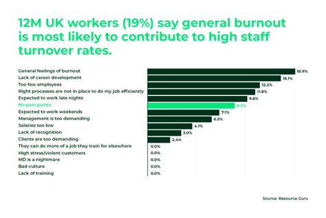 turnover employee salary quietly killing business