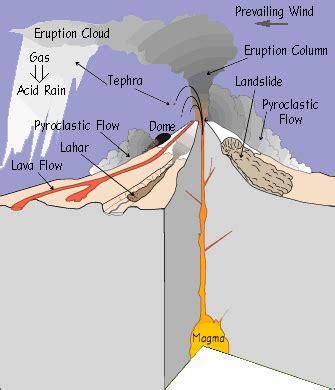 Volcanic Hazards Wikipedia