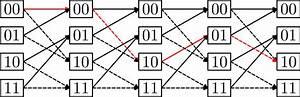 Trellis  Graph